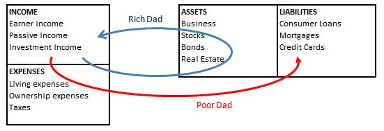 Robert Kiyosaki - Rich Dad Poor Dad